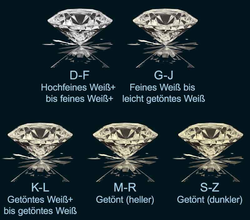 Diamanten Farben Color - Schneider & Kollegen GmbH -Frankfurt Offenbach Rhein-Main